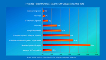 Thumbnail image of projected occupations to 2018 for STEM jobs